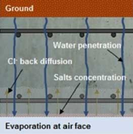Transpiration. Water penetrates under a pressure head. Contaminants are deposited at the air face. Chlorides diffuse back to the reinforcement.