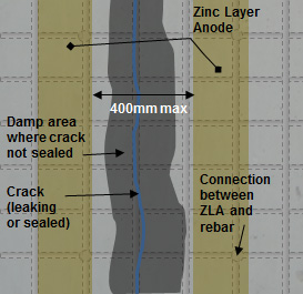 Figure 5 : ZLA applied on either side of the crack so that it doesnt matter if the crack is still leaking and the crack can be inspected in the future.