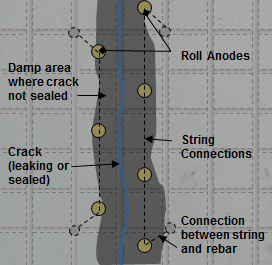 Figure 6 : Roll Anodes applied either side of the crack and set so as not to draw chlorides towards the reinforcement.